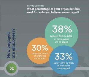 employee engagement 2018