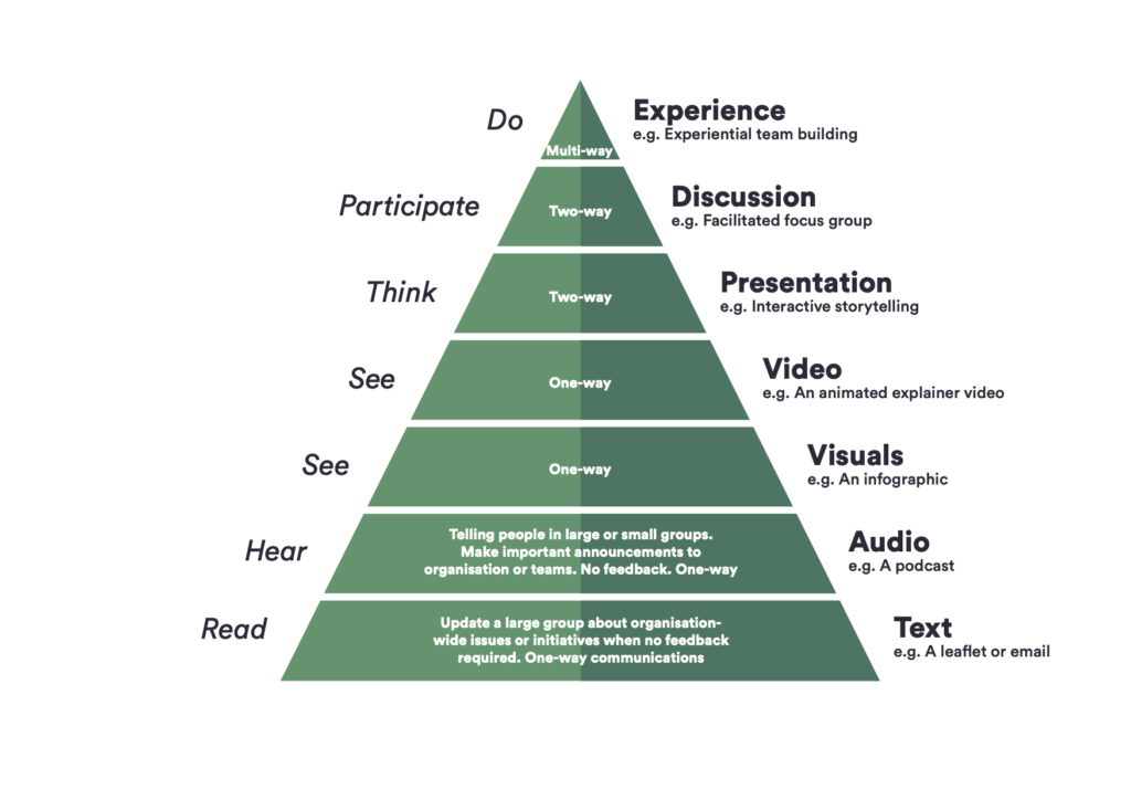 Just communications triangle